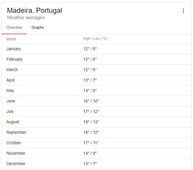 temperatures every month in madeira
