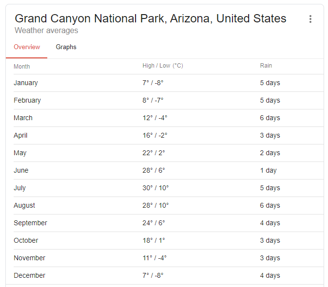 temperatures every month in grand canyon