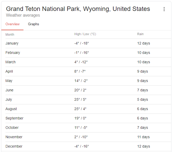 Temperature averages through the year in Grand Teton National Park