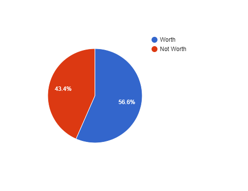 pie chart about denali national park worth it